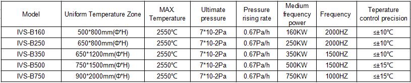 bottom-loading-induction-vacuum-sintering-furnace