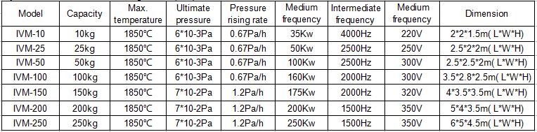 Cyclical Vacuum Induction Melting Furnace