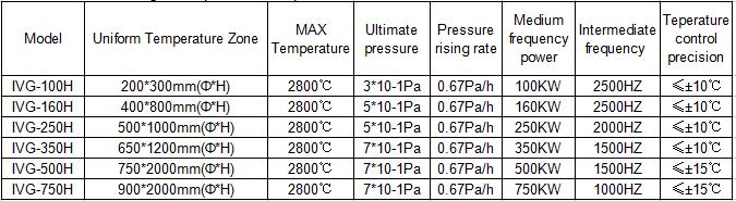 Vacuum Induction High Temperature Graphite Furnace