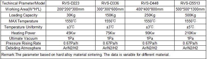 Vacuum Debinding Sintering Furnace