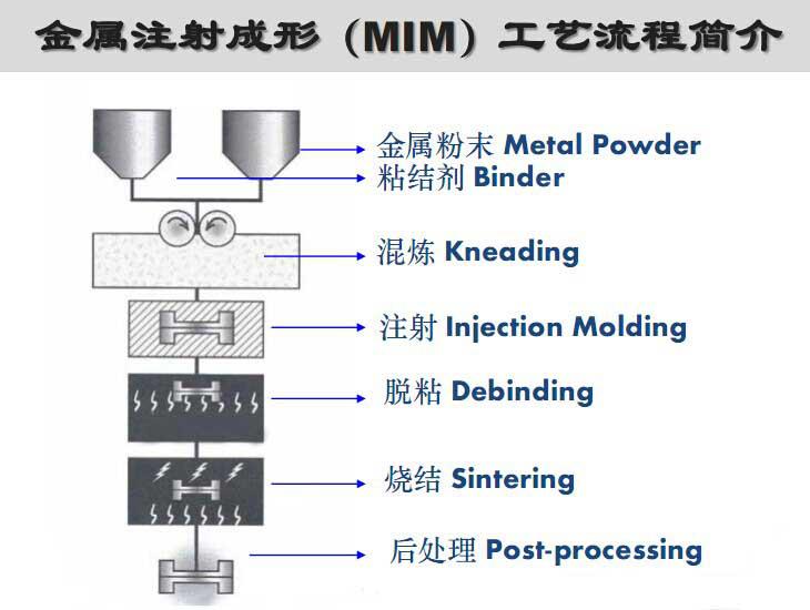 MIM vacuum furnace