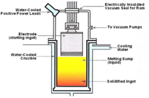 vacuum arc remelting furnace technical drawings