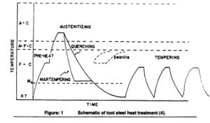 Heat treatrnent of Tool Steel