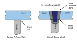 Welded Impeller Design