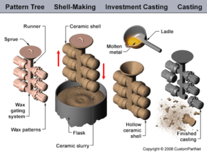 What is investment casting
