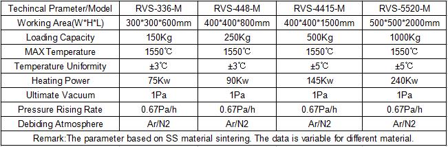 MIM Vacuum Debinding Sintering Furnace