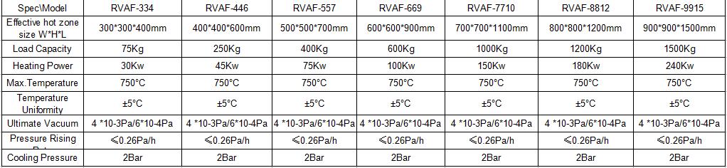 Vacuum Aging Furnace