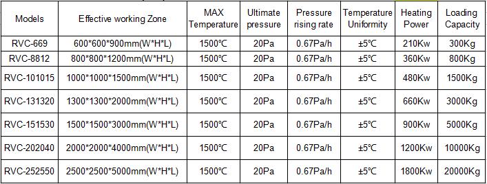 vacuum carbonization furnace