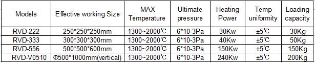 Vacuum Diffusion Welding furnace