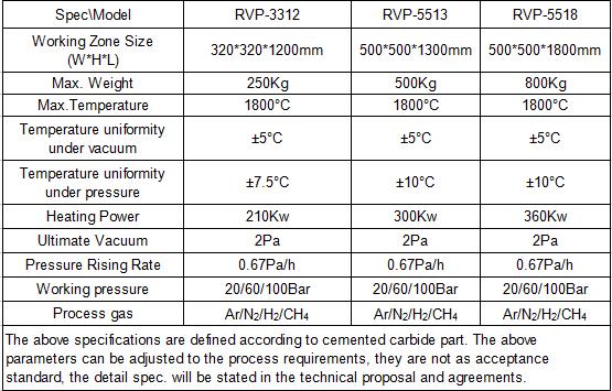 Vacuum Pressure Sinter (Sinter-Hip) Furnace