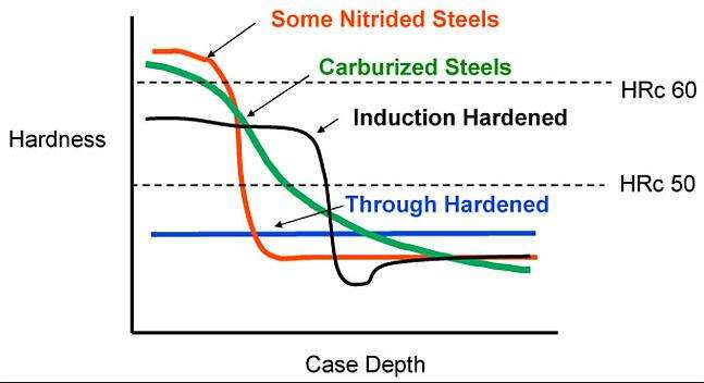 Carburizing and nitriding