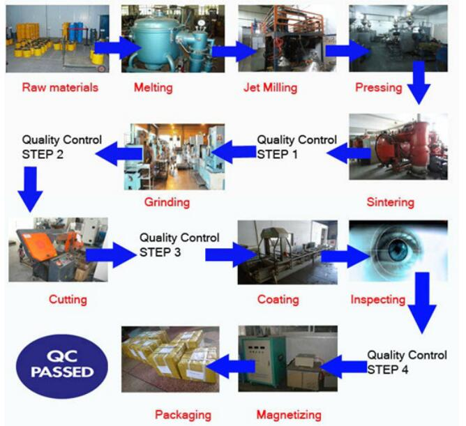 Nd Fe B Permanent Magnet Material Production Of Process