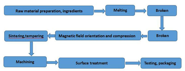 AlNiCo permanent magnets high temperature sintering