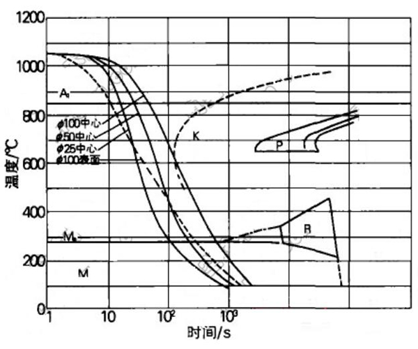 Cooling curve of H13 steel during oil quenching