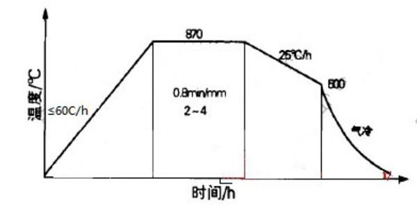vacuum annealing process of h13 steel