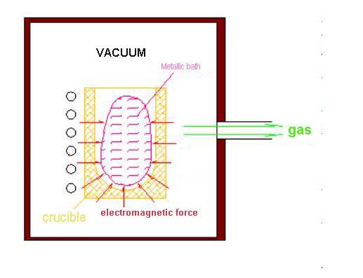 vacuum suspension melting furnace