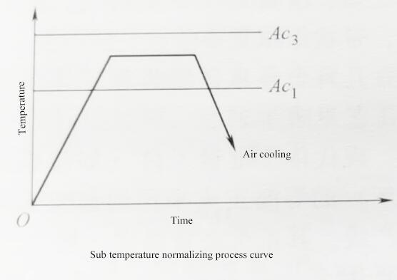 Sub temperature normalizing process curve